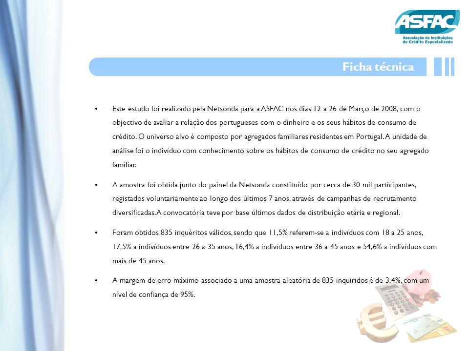 Este estudo foi realizado pela Netsonda para a ASFAC nos dias 12 a 26 de Março de 2008, com o objectivo de avaliar a relação dos portugueses com o dinheiro e os seus hábitos de consumo de crédito.