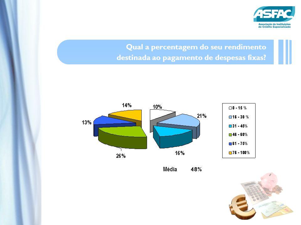 Média 48% Qual a percentagem do seu rendimento destinada ao pagamento de despesas fixas