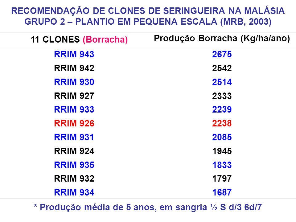 11 CLONES (Borracha) Produção Borracha (Kg/ha/ano) RRIM 9432675 RRIM 9422542 RRIM 9302514 RRIM 9272333 RRIM 9332239 RRIM 9262238 RRIM 9312085 RRIM 924