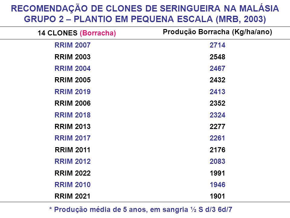 14 CLONES (Borracha) Produção Borracha (Kg/ha/ano) RRIM 20072714 RRIM 20032548 RRIM 20042467 RRIM 20052432 RRIM 20192413 RRIM 20062352 RRIM 20182324 R