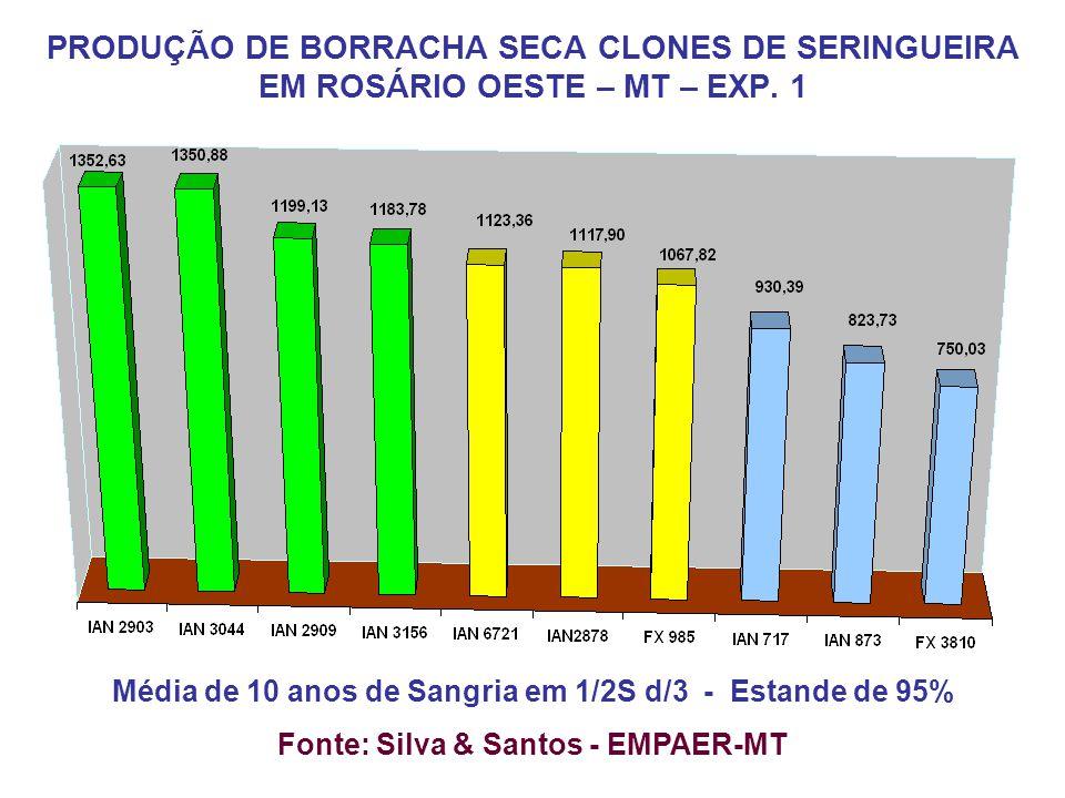 Média de 10 anos de Sangria em 1/2S d/3 - Estande de 95% Fonte: Silva & Santos - EMPAER-MT PRODUÇÃO DE BORRACHA SECA CLONES DE SERINGUEIRA EM ROSÁRIO