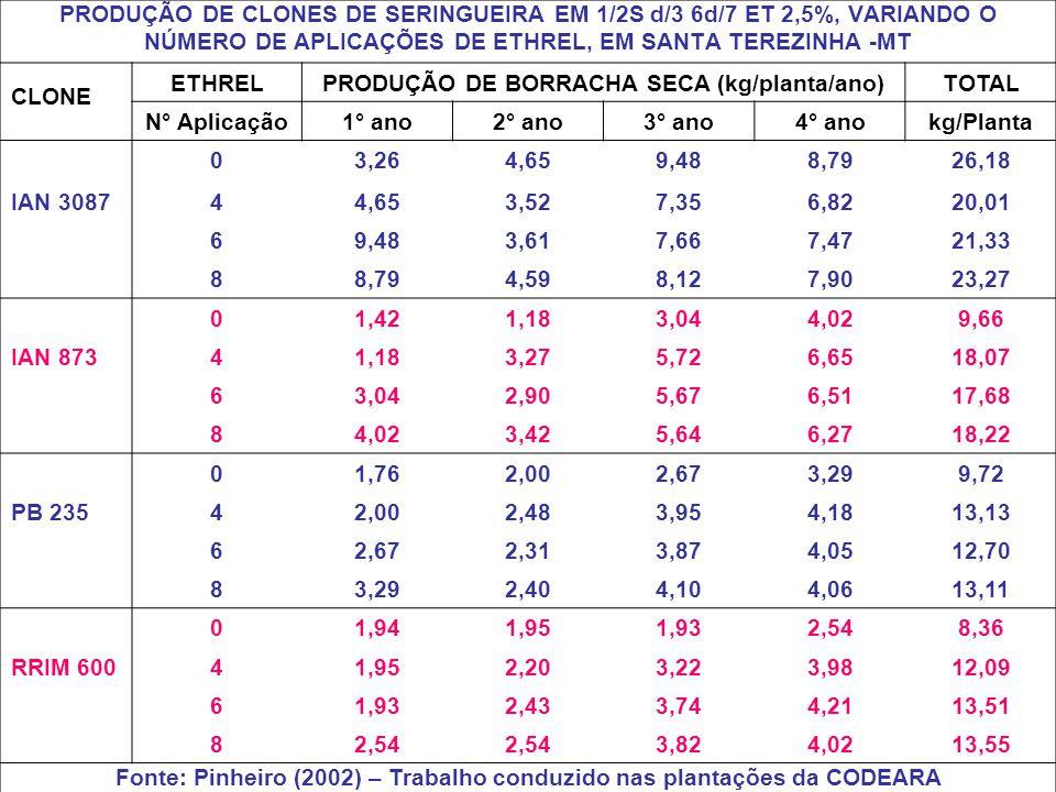 CLONE ETHRELPRODUÇÃO DE BORRACHA SECA (kg/planta/ano)TOTAL N° Aplicação1° ano2° ano3° ano4° anokg/Planta 03,264,659,488,7926,18 IAN 308744,653,527,356