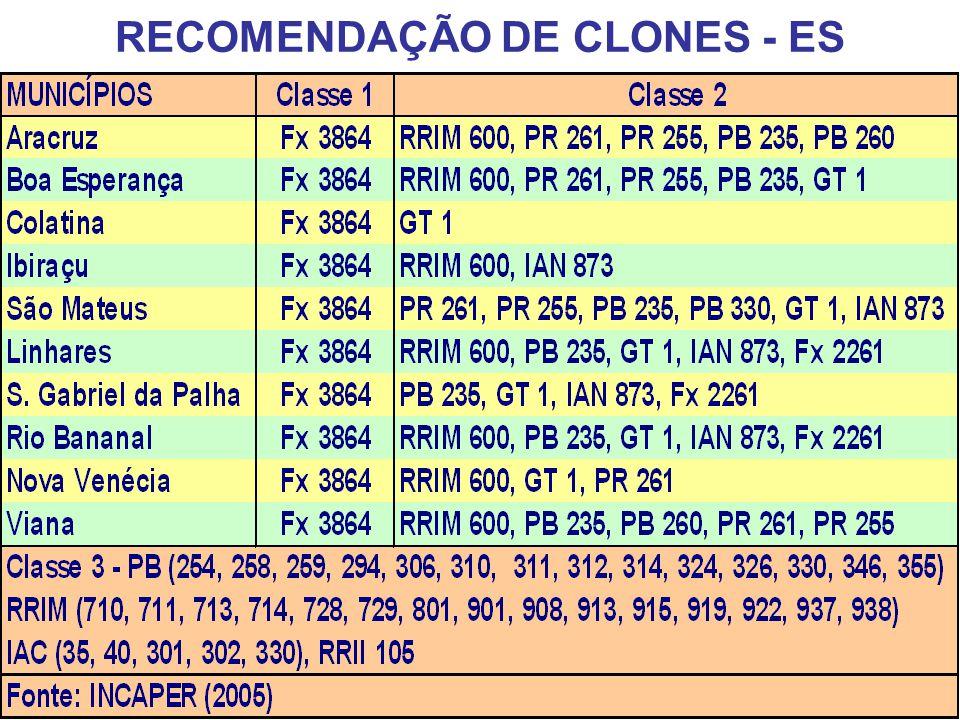 RECOMENDAÇÃO DE CLONES - ES