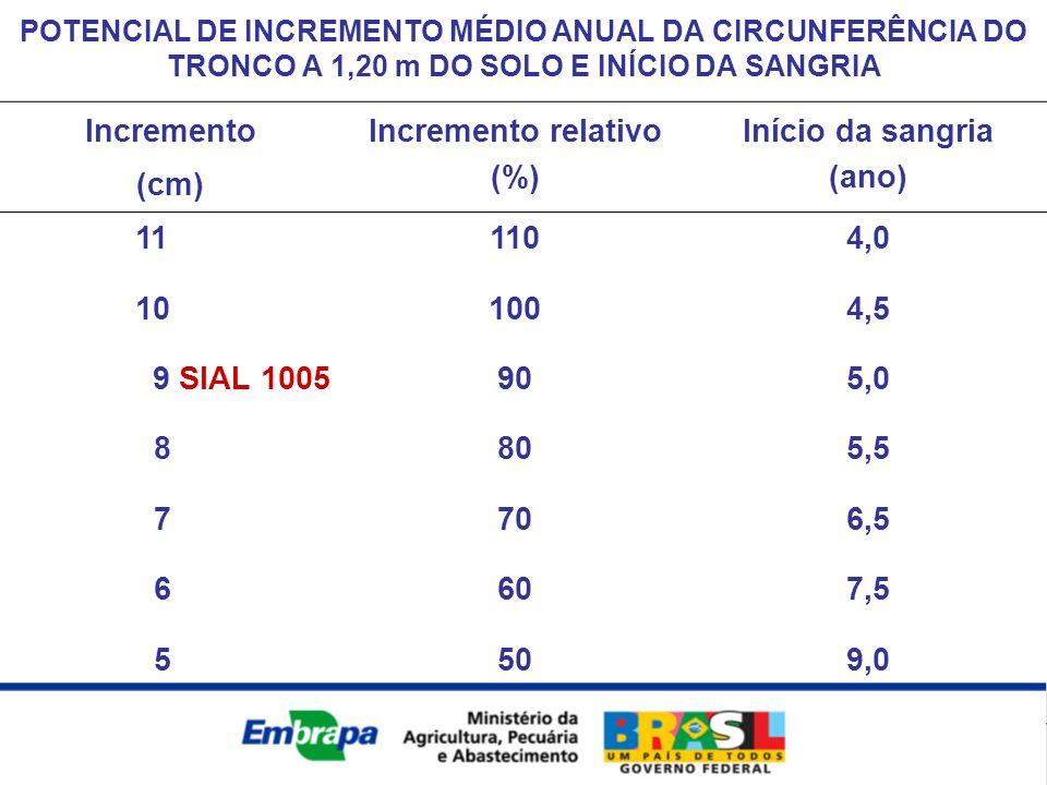 Incremento (cm) Incremento relativo (%) Início da sangria (ano) 111104,0 101004,5 9 SIAL 1005905,0 8805,5 7706,5 6607,5 5509,0 POTENCIAL DE INCREMENTO