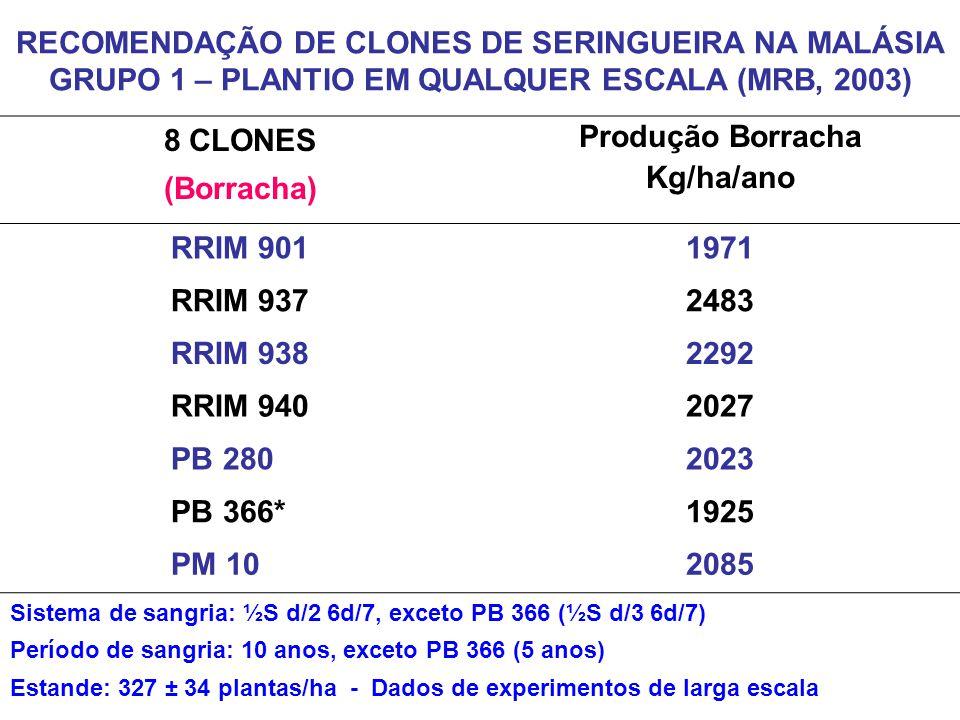 8 CLONES (Borracha) Produção Borracha Kg/ha/ano RRIM 9011971 RRIM 9372483 RRIM 9382292 RRIM 9402027 PB 2802023 PB 366*1925 PM 102085 Sistema de sangri