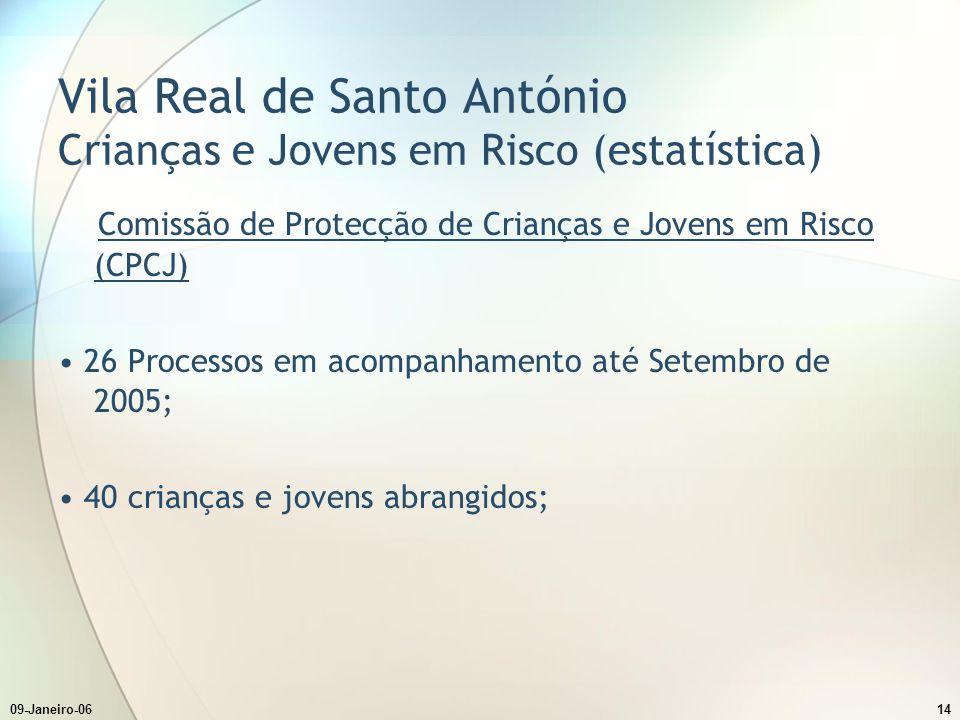 09-Janeiro-0614 Vila Real de Santo António Crianças e Jovens em Risco (estatística) Comissão de Protecção de Crianças e Jovens em Risco (CPCJ) 26 Proc