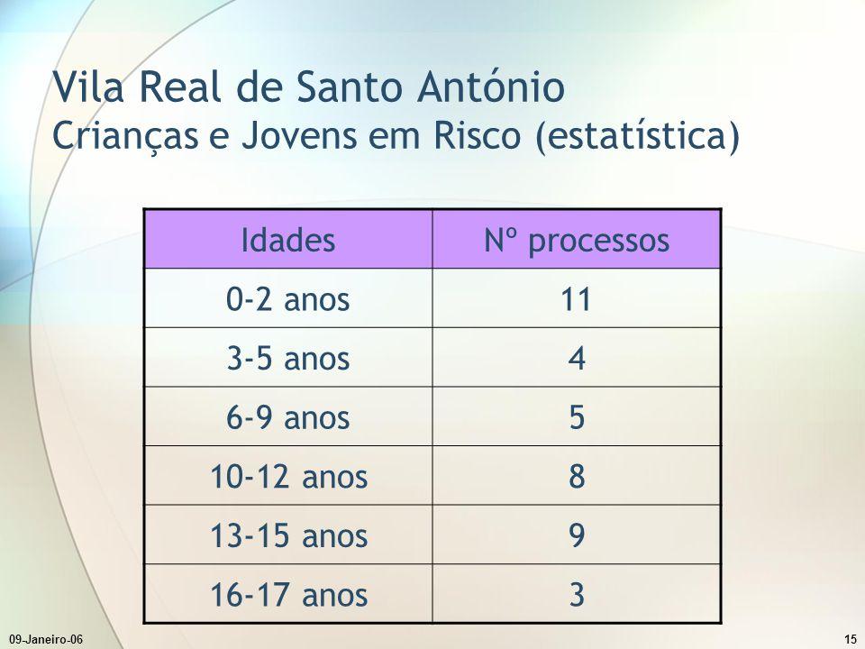 09-Janeiro-0615 Vila Real de Santo António Crianças e Jovens em Risco (estatística) IdadesNº processos 0-2 anos11 3-5 anos4 6-9 anos5 10-12 anos8 13-15 anos9 16-17 anos3