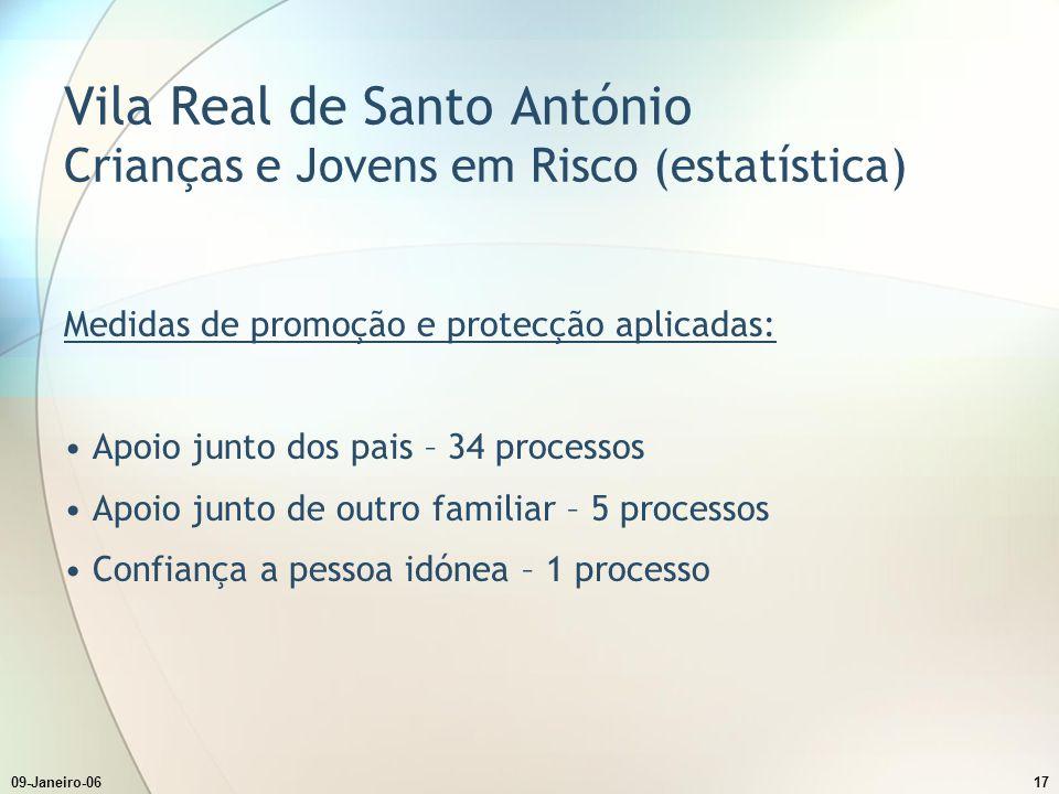 09-Janeiro-0617 Vila Real de Santo António Crianças e Jovens em Risco (estatística) Medidas de promoção e protecção aplicadas: Apoio junto dos pais –