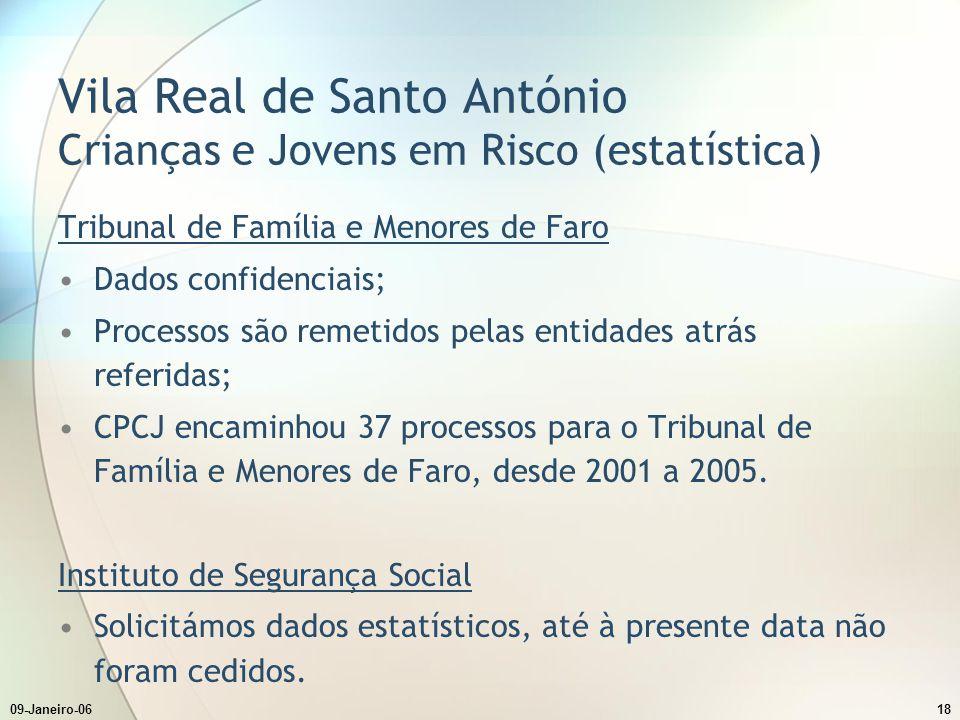 09-Janeiro-0618 Vila Real de Santo António Crianças e Jovens em Risco (estatística) Tribunal de Família e Menores de Faro Dados confidenciais; Processos são remetidos pelas entidades atrás referidas; CPCJ encaminhou 37 processos para o Tribunal de Família e Menores de Faro, desde 2001 a 2005.