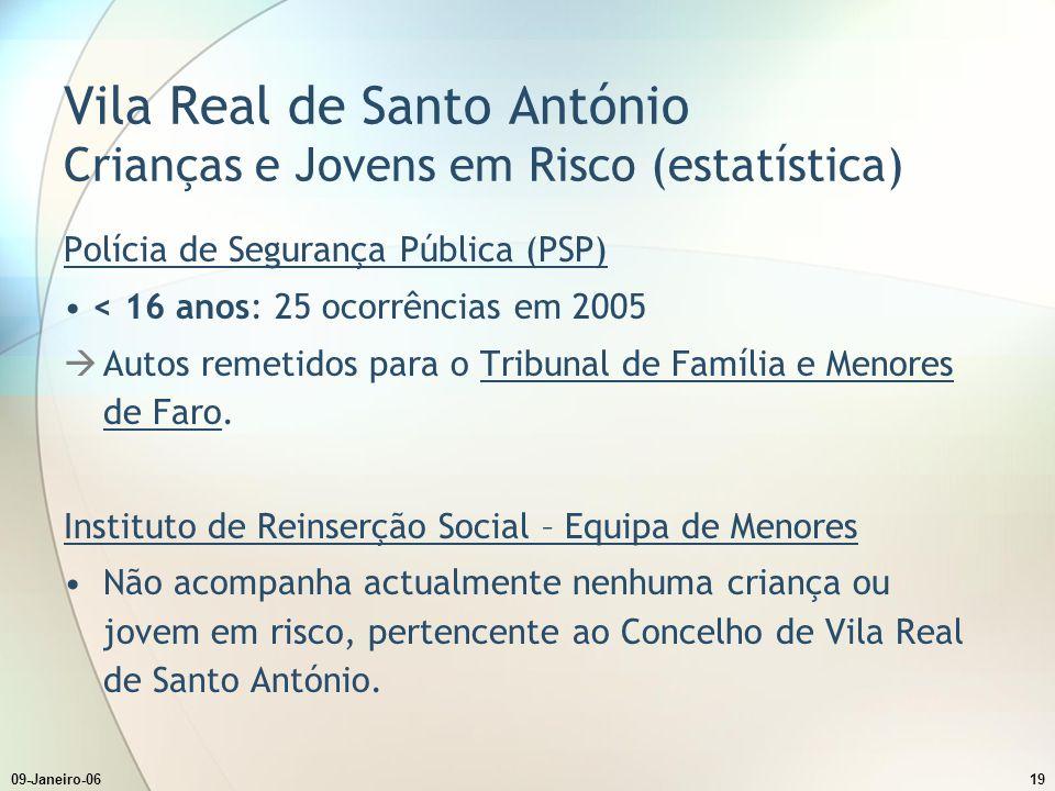 09-Janeiro-0619 Vila Real de Santo António Crianças e Jovens em Risco (estatística) Polícia de Segurança Pública (PSP) < 16 anos: 25 ocorrências em 20