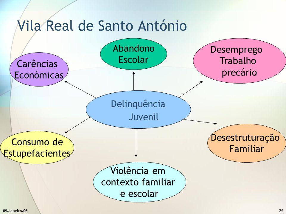 09-Janeiro-0625 Vila Real de Santo António Delinquência Juvenil Desestruturação Familiar Violência em contexto familiar e escolar Consumo de Estupefac