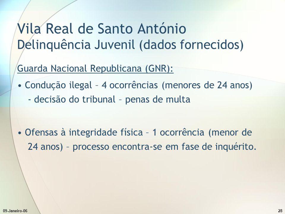 09-Janeiro-0628 Vila Real de Santo António Delinquência Juvenil (dados fornecidos) Guarda Nacional Republicana (GNR): Condução ilegal – 4 ocorrências