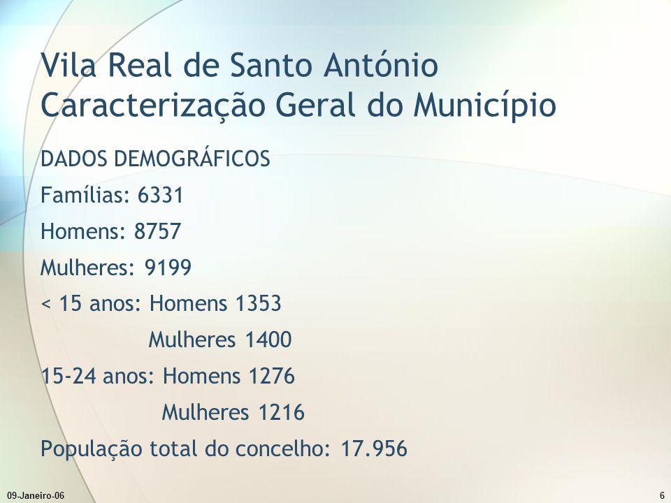09-Janeiro-066 Vila Real de Santo António Caracterização Geral do Município DADOS DEMOGRÁFICOS Famílias: 6331 Homens: 8757 Mulheres: 9199 < 15 anos: H