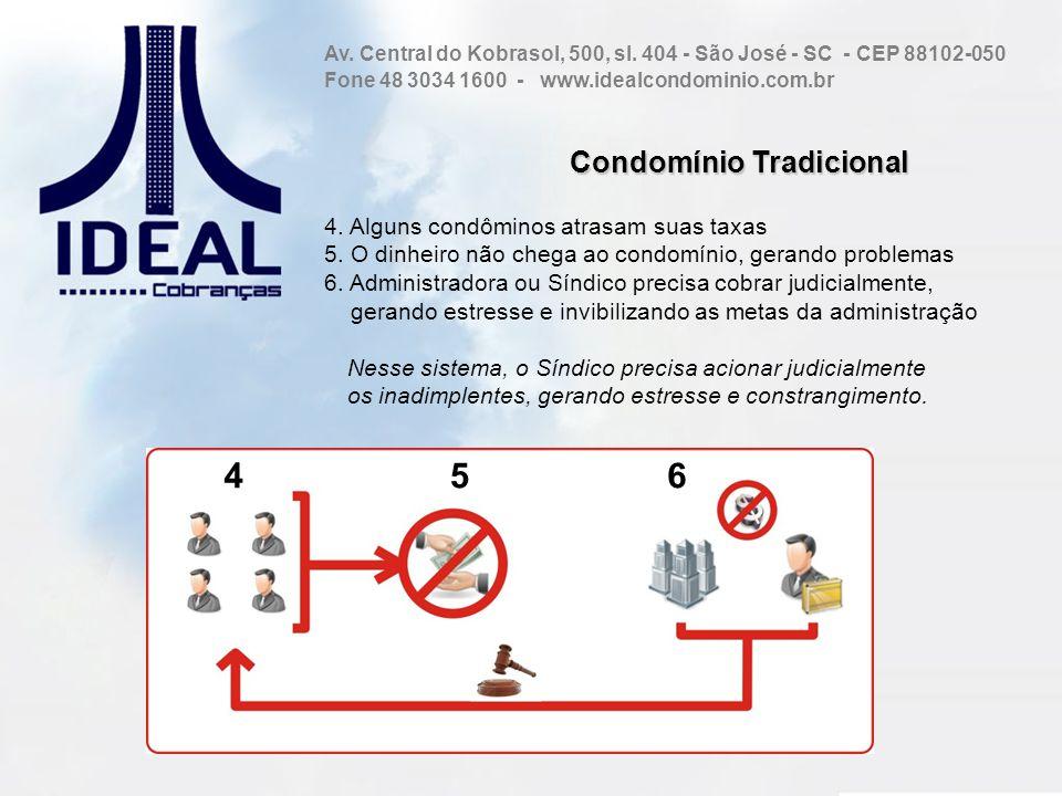 Condomínio Tradicional 4. Alguns condôminos atrasam suas taxas 5. O dinheiro não chega ao condomínio, gerando problemas 6. Administradora ou Síndico p