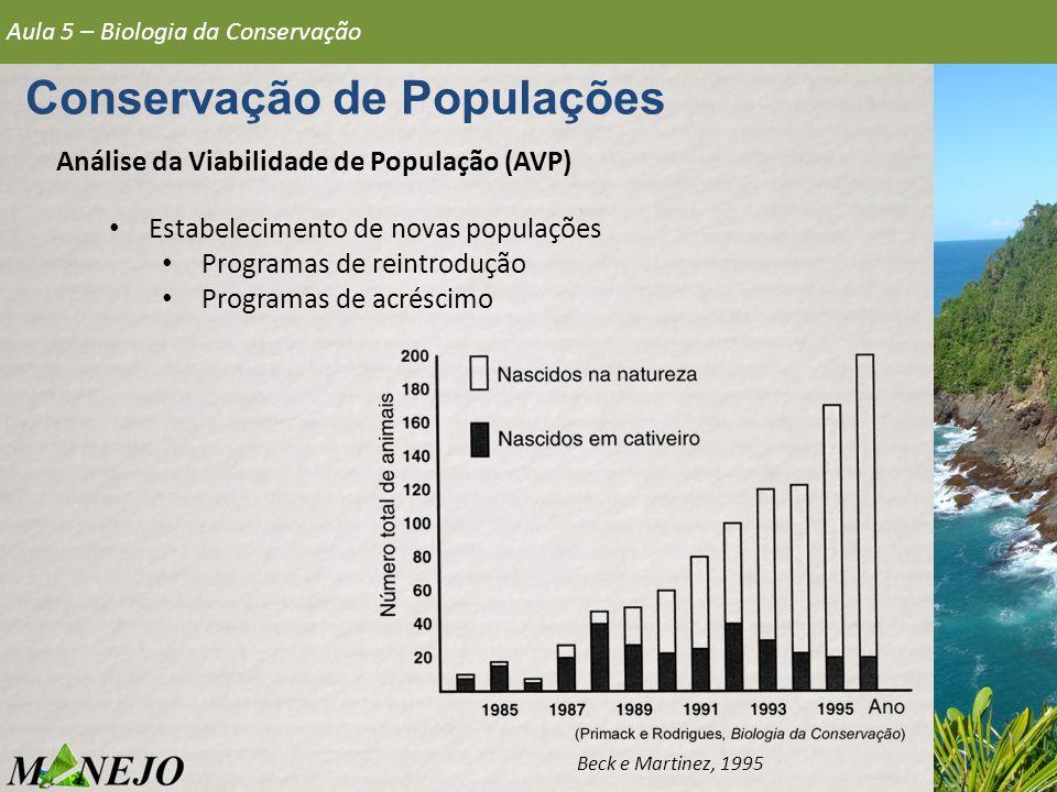 Análise da Viabilidade de População (AVP) Aula 5 – Biologia da Conservação Conservação de Populações Beck e Martinez, 1995 Estabelecimento de novas po