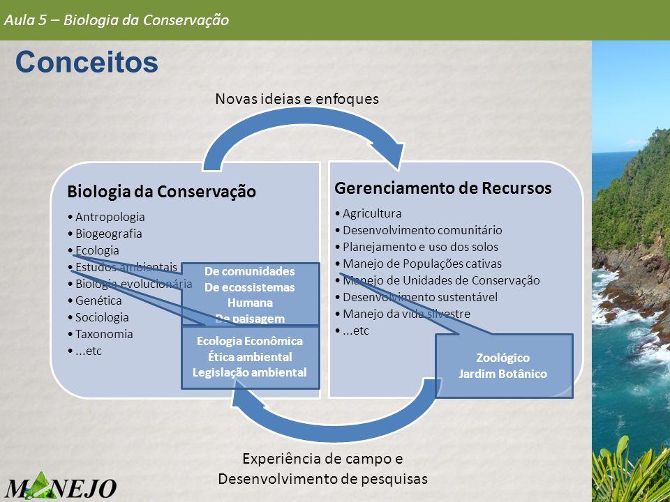 Aula 5 – Biologia da Conservação Conceitos Biologia da Conservação Antropologia Biogeografia Ecologia Estudos ambientais Biologia evolucionária Genéti