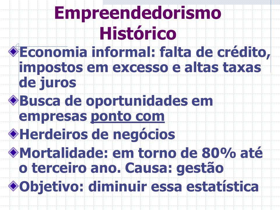 Empreendedorismo Histórico Economia informal: falta de crédito, impostos em excesso e altas taxas de juros Busca de oportunidades em empresas ponto co