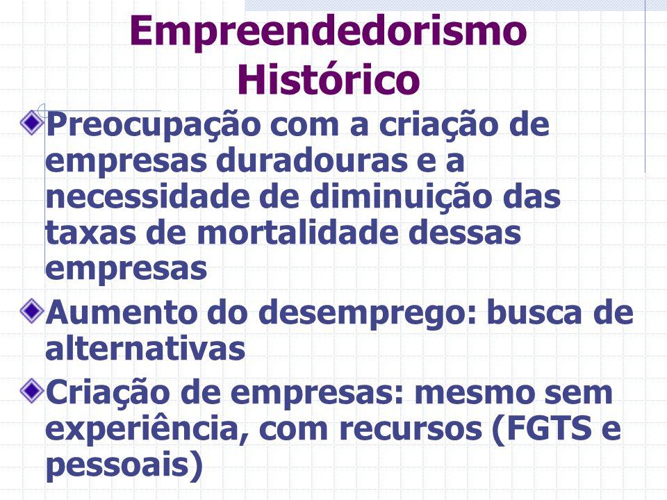 Empreendedorismo Histórico Economia informal: falta de crédito, impostos em excesso e altas taxas de juros Busca de oportunidades em empresas ponto com Herdeiros de negócios Mortalidade: em torno de 80% até o terceiro ano.