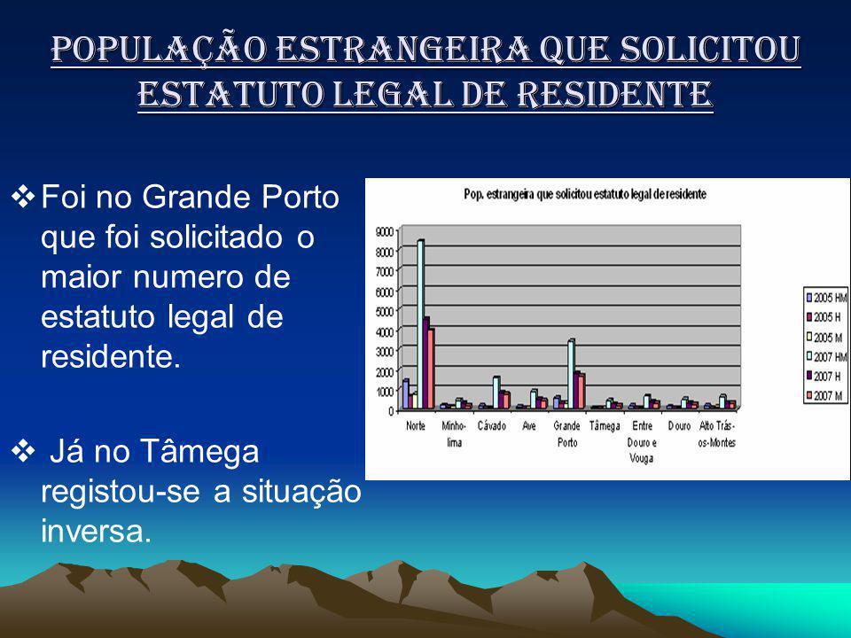 População Estrangeira que solicitou estatuto legal de residente Foi no Grande Porto que foi solicitado o maior numero de estatuto legal de residente.