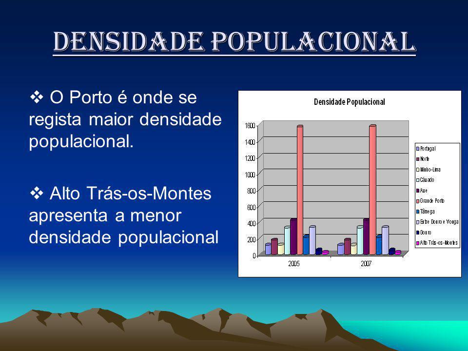 Densidade populacional O Porto é onde se regista maior densidade populacional.