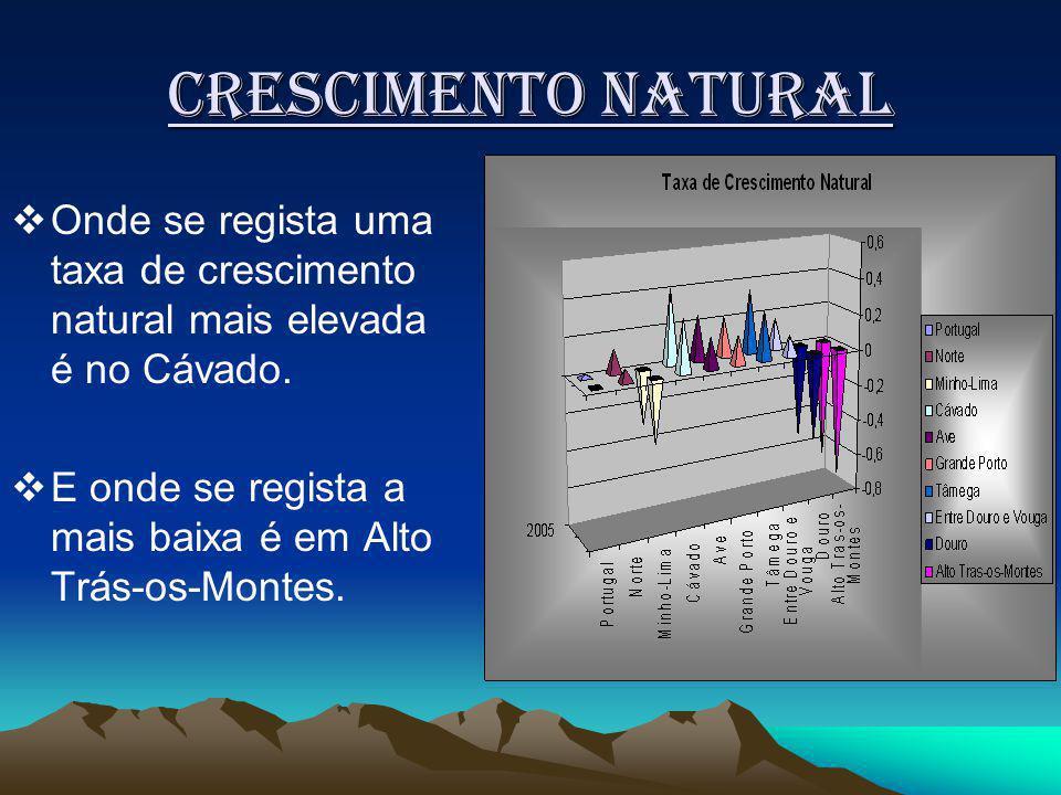 Crescimento natural Onde se regista uma taxa de crescimento natural mais elevada é no Cávado.