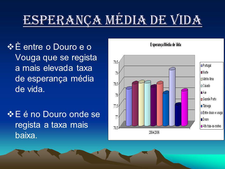 Esperança média de vida È entre o Douro e o Vouga que se regista a mais elevada taxa de esperança média de vida.