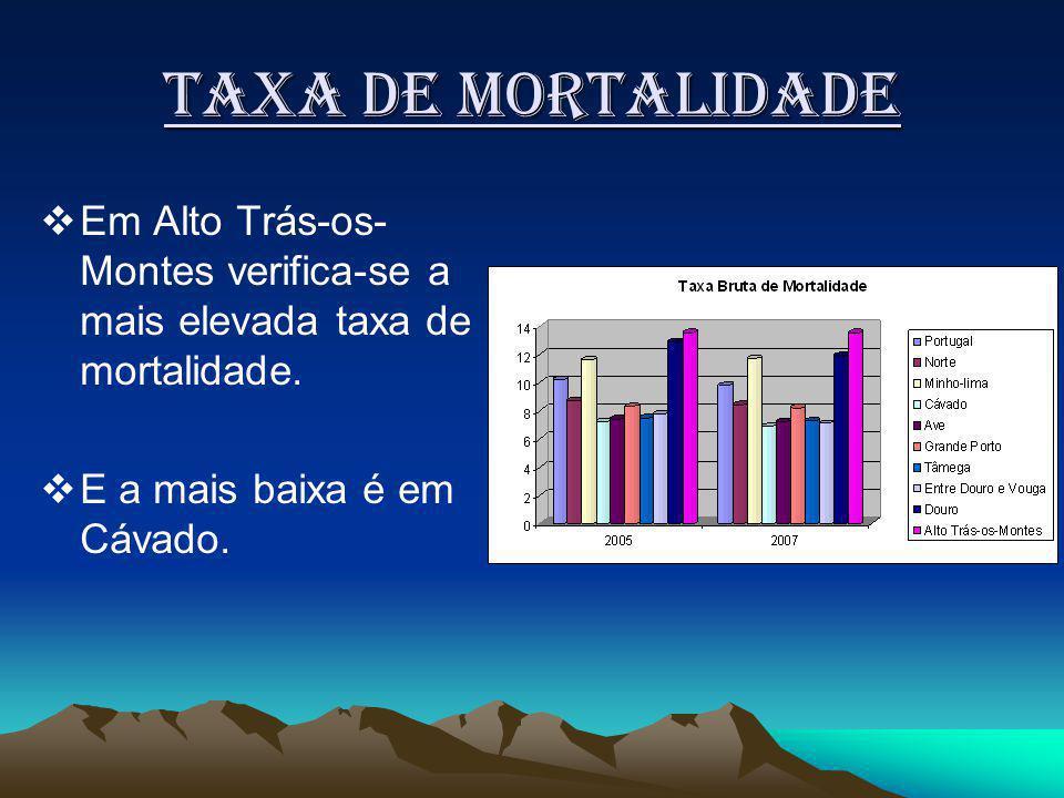 Taxa de mortalidade Em Alto Trás-os- Montes verifica-se a mais elevada taxa de mortalidade.