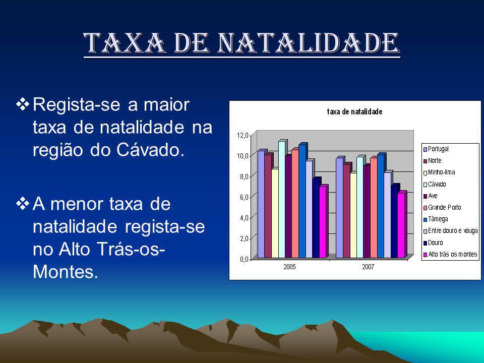 Taxa de natalidade Regista-se a maior taxa de natalidade na região do Cávado.