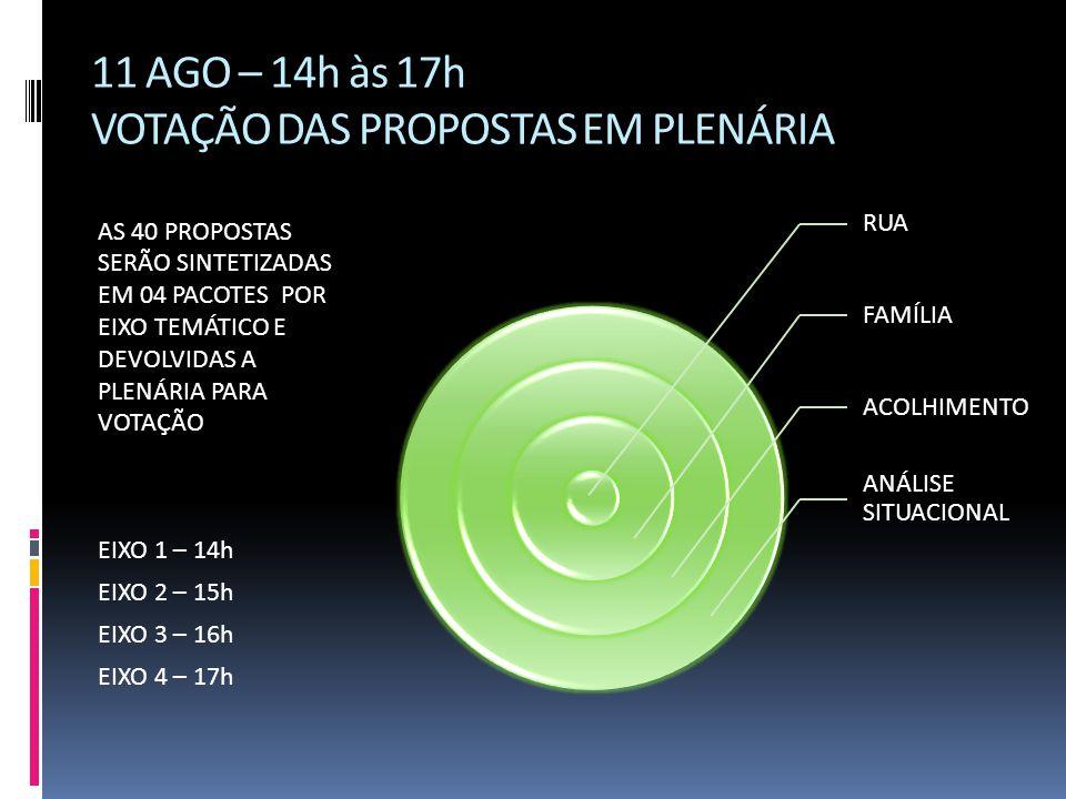 11 AGO – 14h às 17h VOTAÇÃO DAS PROPOSTAS EM PLENÁRIA AS 40 PROPOSTAS SERÃO SINTETIZADAS EM 04 PACOTES POR EIXO TEMÁTICO E DEVOLVIDAS A PLENÁRIA PARA VOTAÇÃO EIXO 1 – 14h EIXO 2 – 15h EIXO 3 – 16h EIXO 4 – 17h RUA FAMÍLIA ACOLHIMENTO ANÁLISE SITUACIONAL