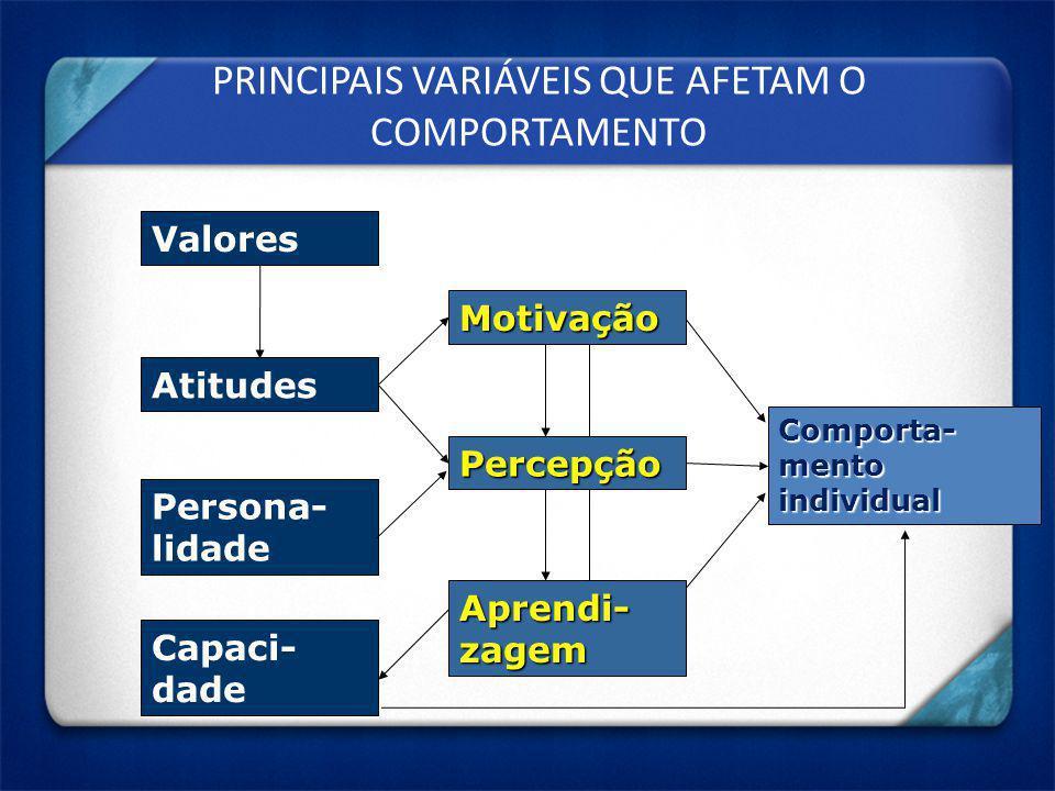 PRINCIPAIS VARIÁVEIS QUE AFETAM O COMPORTAMENTO Valores Atitudes Persona- lidade Capaci- dade Comporta- mento individual Motivação Percepção Aprendi-