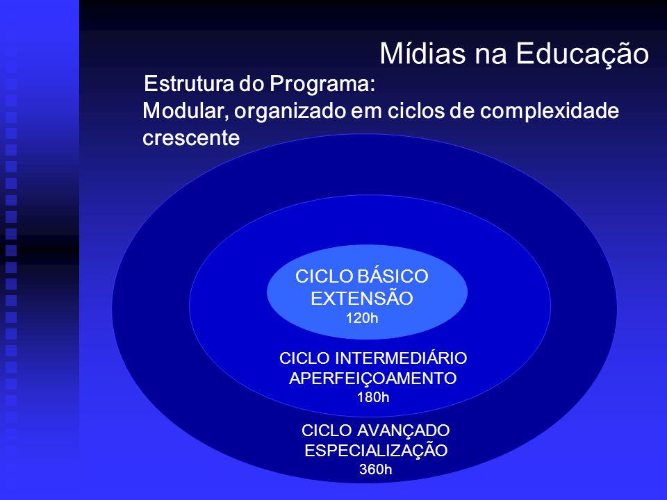 Estrutura do Programa: Modular, organizado em ciclos de complexidade crescente CICLO BÁSICO EXTENSÃO 120h CICLO INTERMEDIÁRIO APERFEIÇOAMENTO 180h CICLO AVANÇADO ESPECIALIZAÇÃO 360h Mídias na Educação