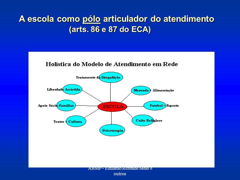 A escola como pólo articulador do atendimento (arts. 86 e 87 do ECA) A escola como pólo articulador do atendimento (arts. 86 e 87 do ECA) ABMP - Eduar