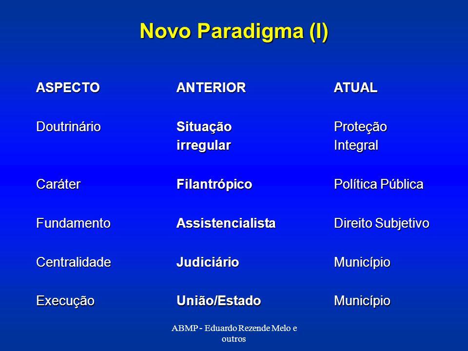 Novo Paradigma (I) MunicípioUnião/EstadoExecução MunicípioJudiciárioCentralidade Direito Subjetivo AssistencialistaFundamento Política Pública Filantr