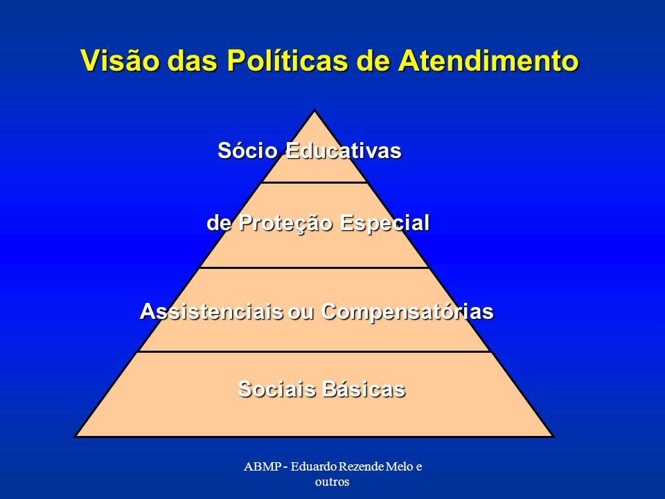 Visão das Políticas de Atendimento Sócio-Educativas de Proteção Especial Assistenciais ou Compensatórias Sociais Básicas ABMP - Eduardo Rezende Melo e