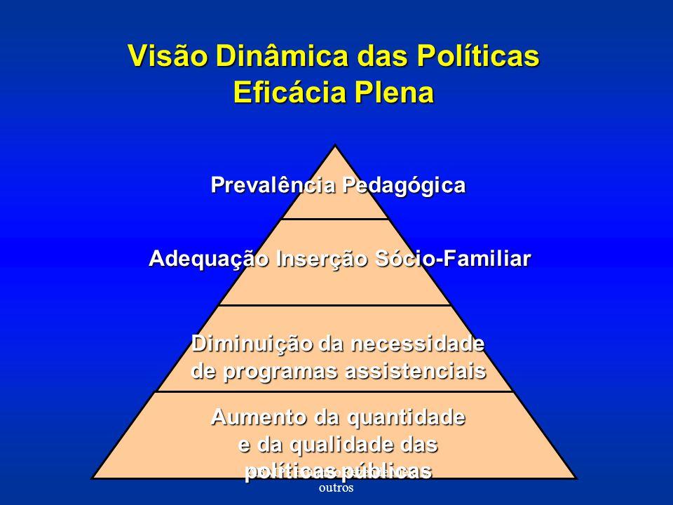 Visão Dinâmica das Políticas Eficácia Plena Prevalência Pedagógica Adequação Inserção Sócio-Familiar Diminuição da necessidade de programas assistenci