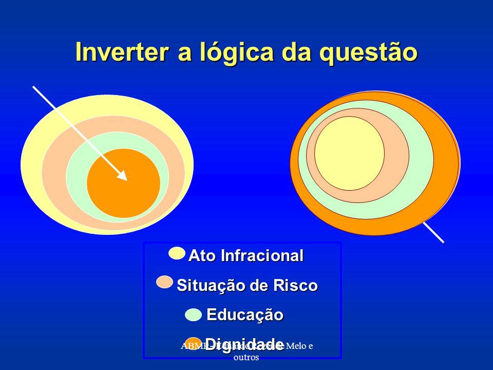 Inverter a lógica da questão Ato Infracional Ato Infracional Situação de Risco Situação de Risco Educação Educação Dignidade Dignidade ABMP - Eduardo