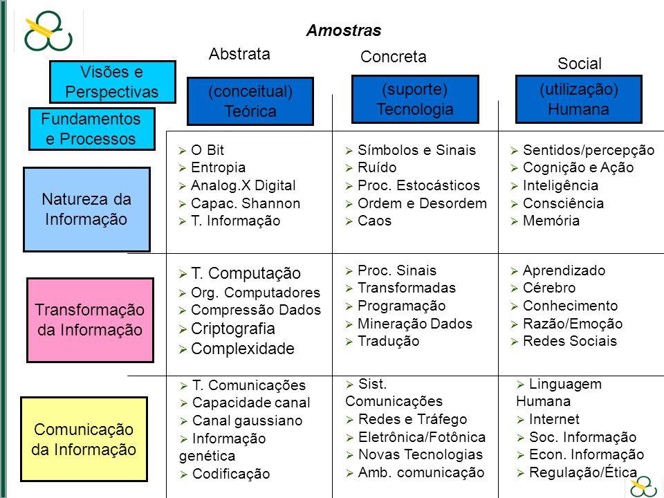 Natureza da Informação Transformação da Informação Comunicação da Informação Fundamentos e Processos Visões e Perspectivas (conceitual) Teórica (suporte) Tecnologia (utilização) Humana Abstrata Concreta Social O Bit Entropia Analog.X Digital Capac.