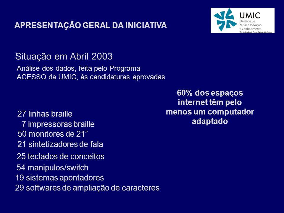 APRESENTAÇÃO GERAL DA INICIATIVA Situação em Abril 2003 Análise dos dados, feita pelo Programa ACESSO da UMIC, às candidaturas aprovadas 60% dos espaç