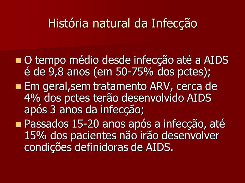 História natural da Infecção O tempo médio desde infecção até a AIDS é de 9,8 anos (em 50-75% dos pctes); O tempo médio desde infecção até a AIDS é de