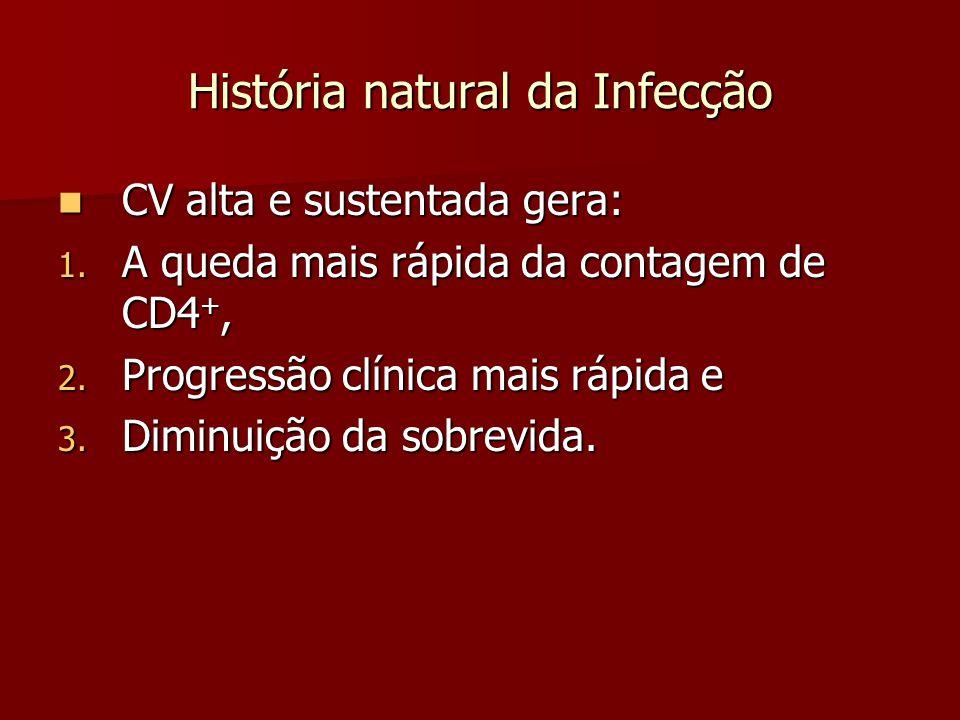 História natural da Infecção CV alta e sustentada gera: CV alta e sustentada gera: 1. A queda mais rápida da contagem de CD4 +, 2. Progressão clínica