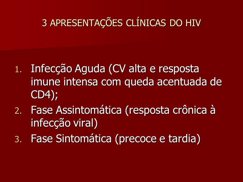 3 APRESENTAÇÕES CLÍNICAS DO HIV 1. Infecção Aguda (CV alta e resposta imune intensa com queda acentuada de CD4); 2. Fase Assintomática (resposta crôni