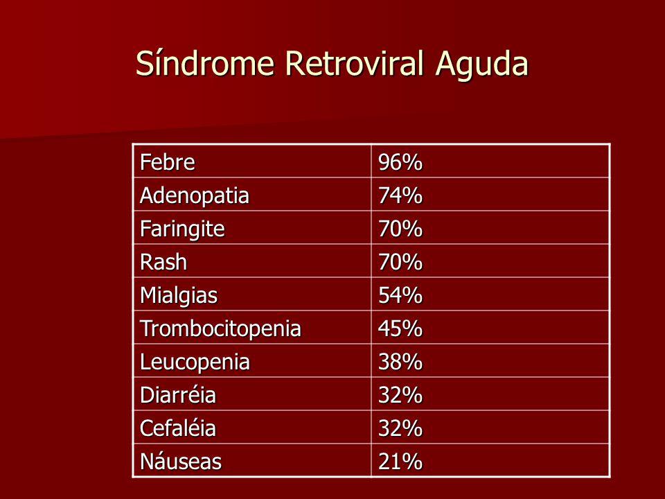 Síndrome Retroviral Aguda Febre96% Adenopatia74% Faringite70% Rash70% Mialgias54% Trombocitopenia45% Leucopenia38% Diarréia 32% Cefaléia 32% Náuseas 2
