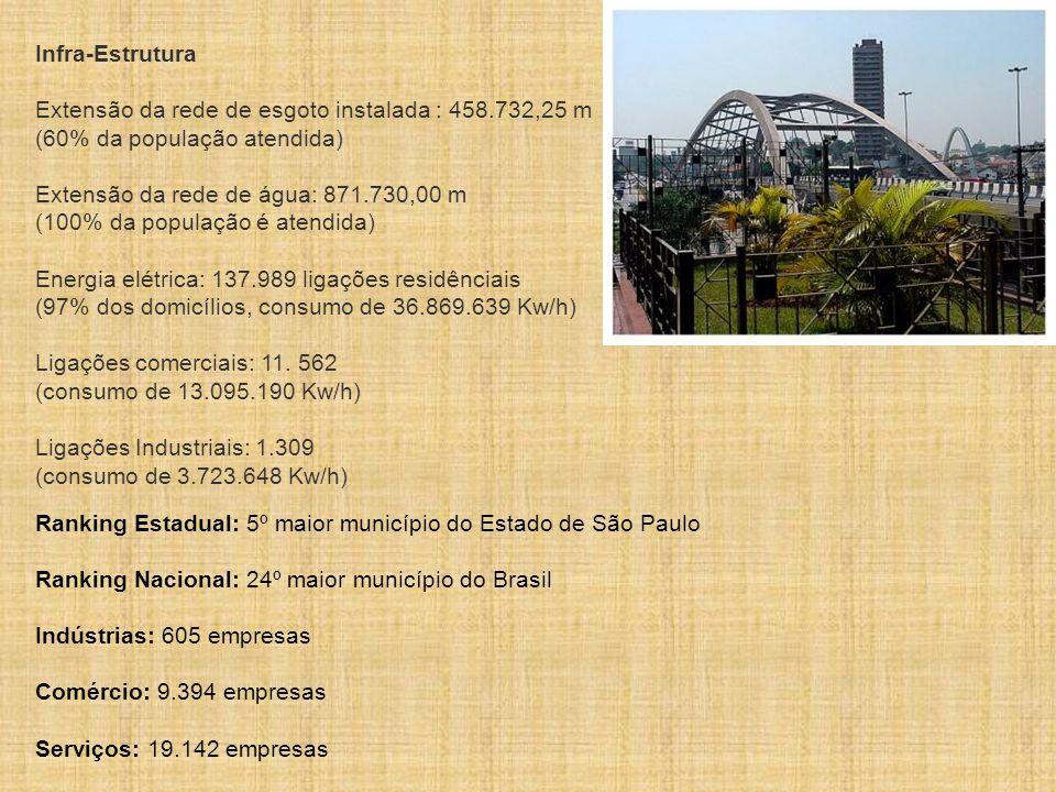 Dados Geográficos O município de Osasco tem uma área de 66,9 Km², é cortado pelos rios Tietê e Carapicuiba, além dos córregos Bussocaba, João Alves e Ribeirão Vermelho, sua altitude máxima é de 780 e a mínima de 720 metros, enquanto que o clima é sub-tropical, oscilando entre 12 graus no inverno e 26 graus no verão.