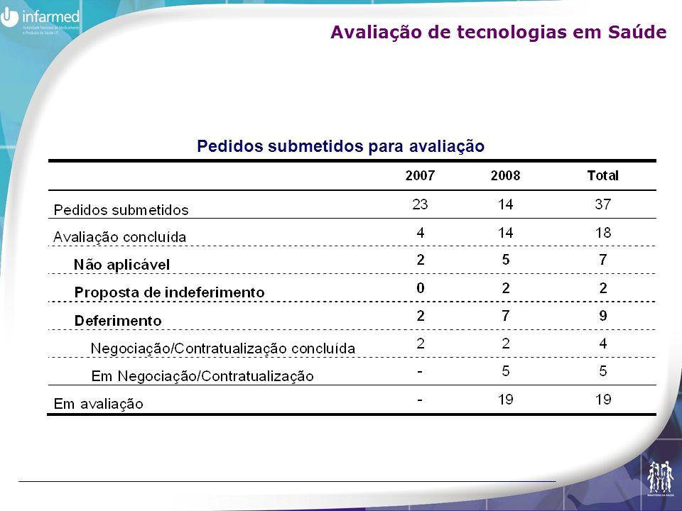 Pedidos submetidos para avaliação Avaliação de tecnologias em Saúde