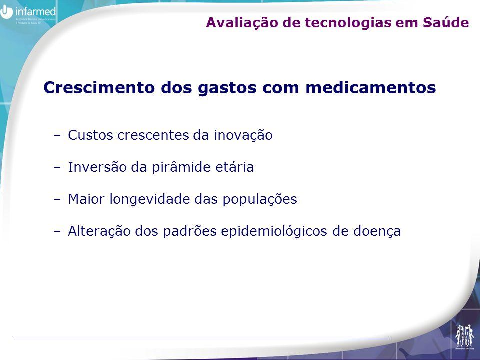 Princípios da economia Escassez de Recursos Alternativas para a utilização de recursos Custos de oportunidade Eficiência Redução de custos Minimização de custos com resultados maximizados Avaliação de tecnologias em Saúde