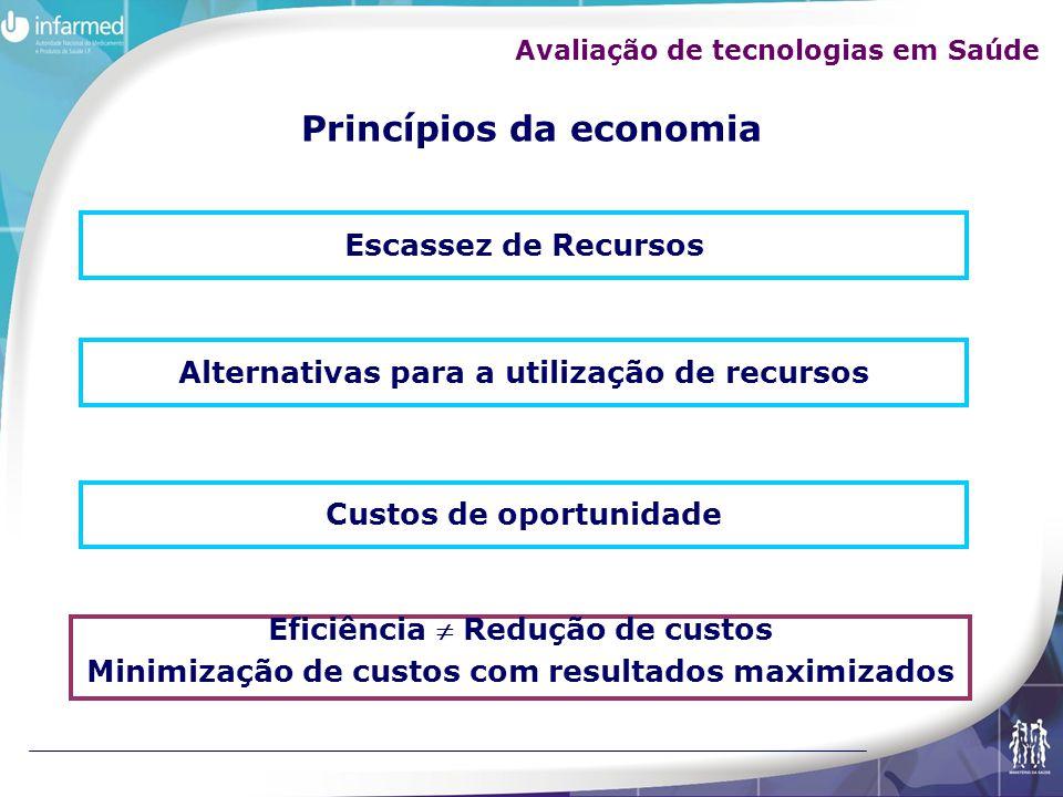 Princípios da economia Escassez de Recursos Alternativas para a utilização de recursos Custos de oportunidade Eficiência Redução de custos Minimização