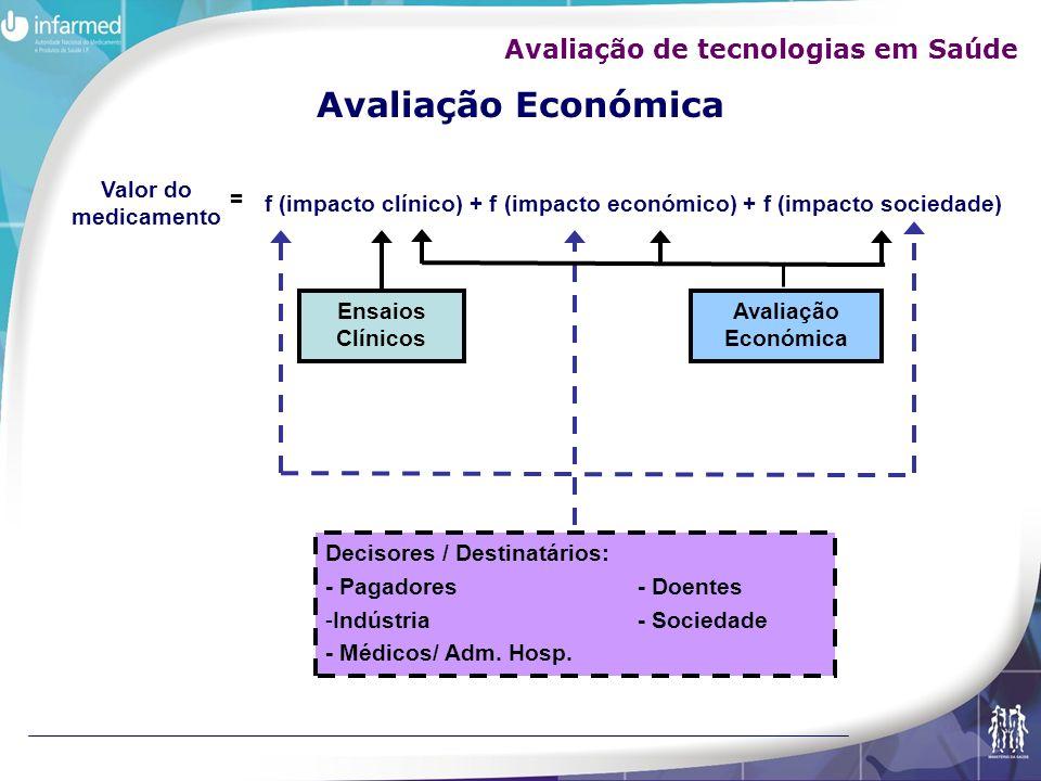 Valor do medicamento f (impacto clínico) + f (impacto económico) + f (impacto sociedade) = Ensaios Clínicos Decisores / Destinatários: - Pagadores - D