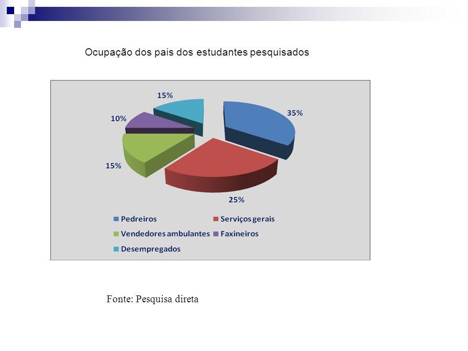 Ocupação dos pais dos estudantes pesquisados Fonte: Pesquisa direta