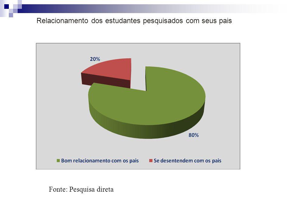 Relacionamento dos estudantes pesquisados com seus pais Fonte: Pesquisa direta