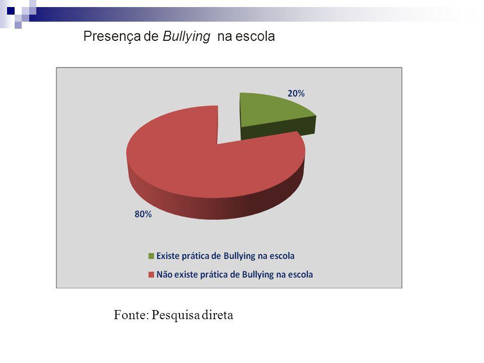 Presença de Bullying na escola Fonte: Pesquisa direta